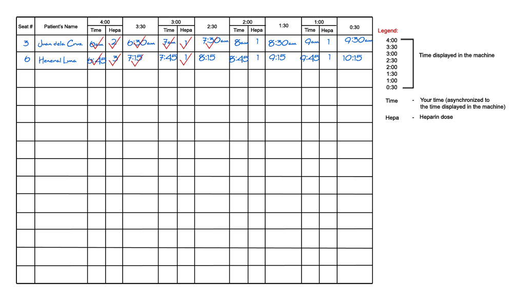 Hemodialysis Monitoring Time Tracker Checklist